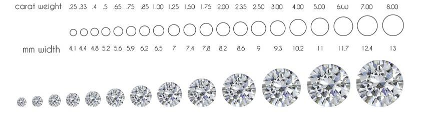 Cách tính trọng lượng viên kim cương
